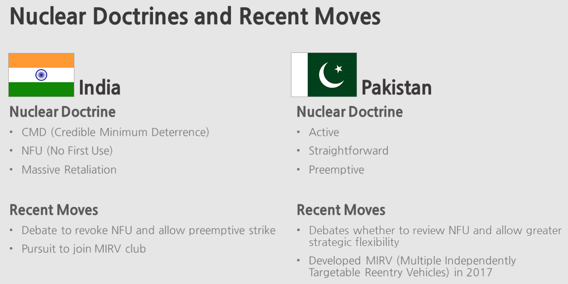 Debates on India's Nuclear Posture | DiverseAsia